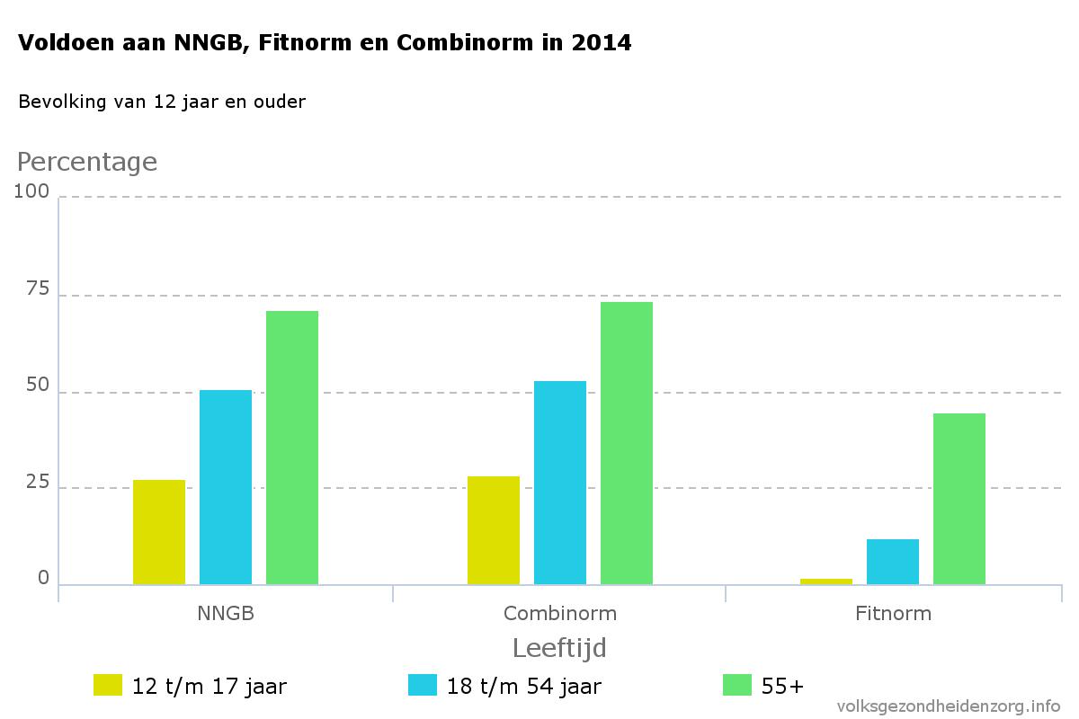 voldoen-aan-nngb-fitnorm-en-combinorm-in-2014